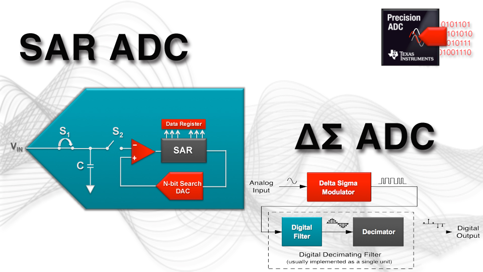 Overview of the ADS7042 Ultra-Low Power Data Acquisition ...