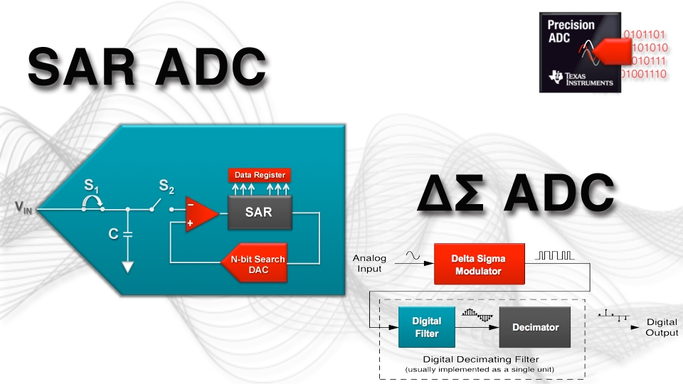 Choosing the Best ADC Architecture for Your Application