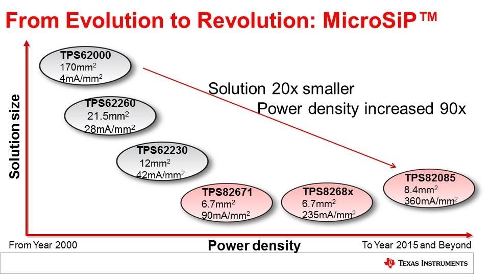 MicroSiP Power Modules Decrease Solution Size and Increase Power Density