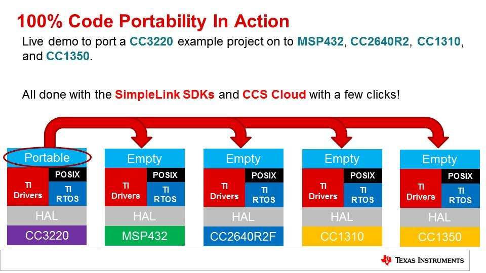 Porting Applications with the SimpleLink SDK