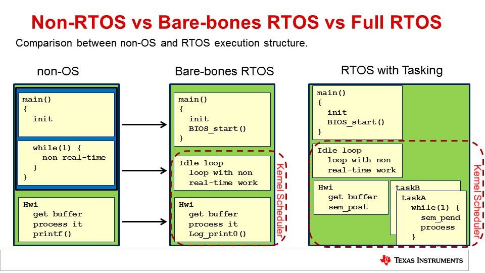 RTOS Concepts Overview