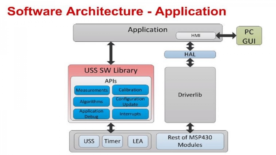 Overview of the MSP430FR6047 MCU's ultrasonic sensing software architecture