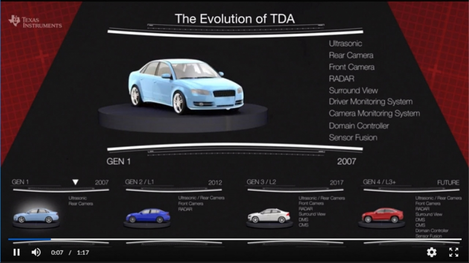 Evolution of TDA ADAS technology over the past three generations, and a glimpse at the future fourth generation.