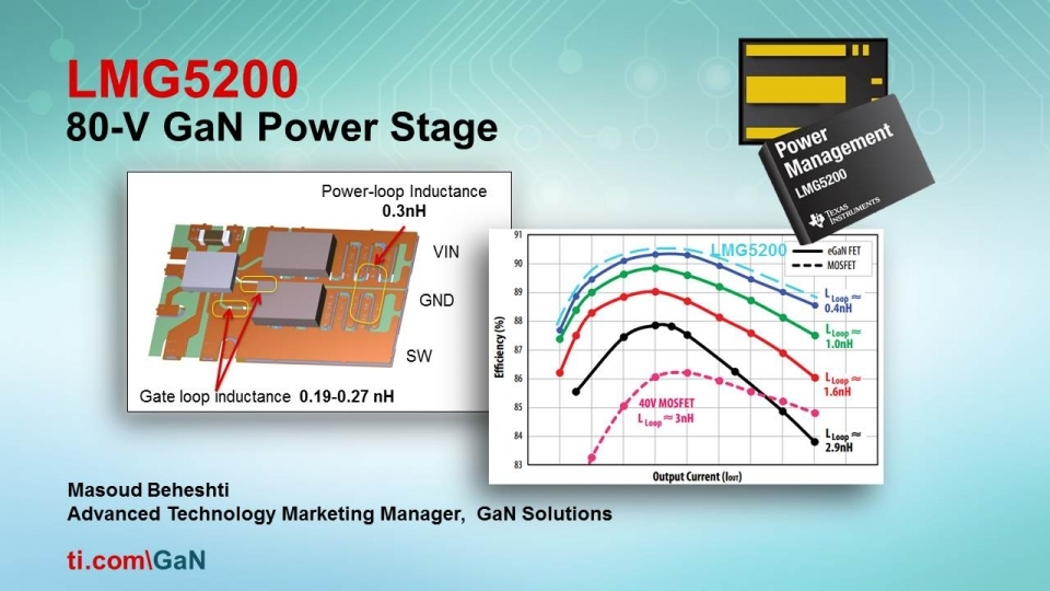 Gallium Nitride 80V GaN Half Bridge Power Stage