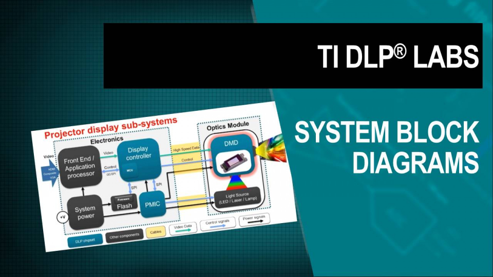 DLP Labs, DLP training, DLP Technology, dlp block diagram