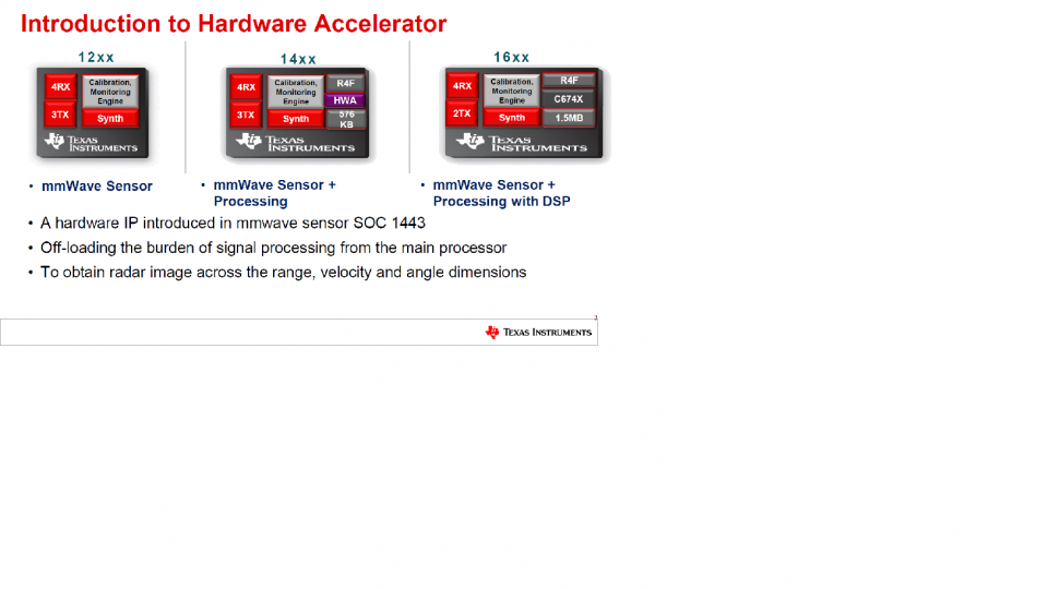 Introduction to Hardware Accelerator of mmWave Sensor 1443
