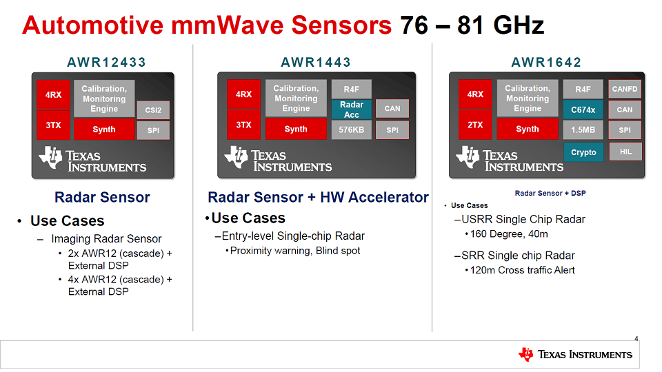 TI Automotive mmWave Sensors Device Overview