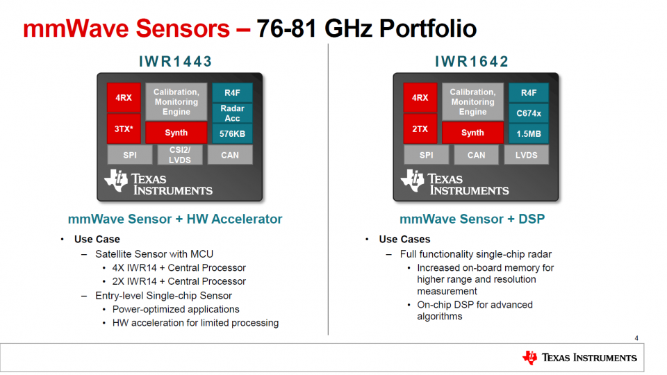 TI Industrial mmWave Sensors Device Overview