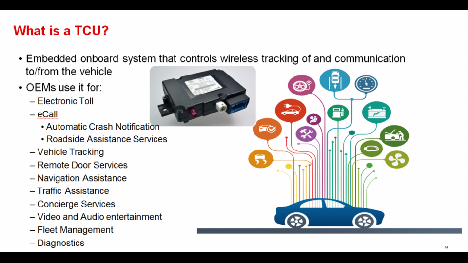 Telematics End Equipment Deep Dive
