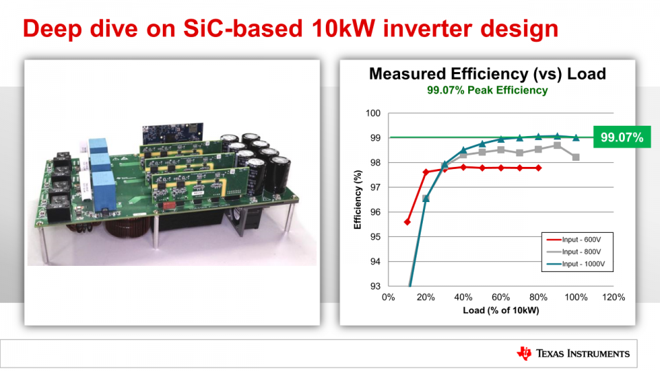 TIDA-01606 10kW SiC Based Three Level Three Phase Inverter