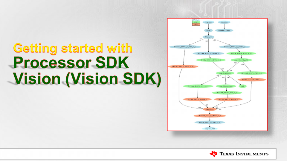 Getting started with Vision SDK