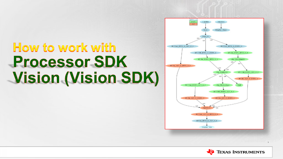 How to work with Vision SDK