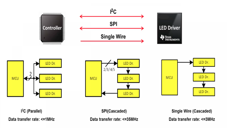 SPI, I2C and Single Wire Interfaces