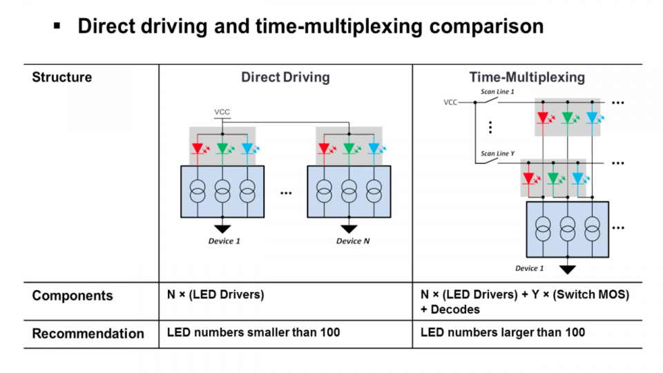 LED multiplexing comparisons